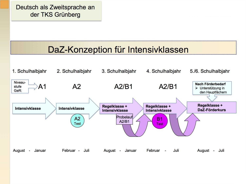 Kurzdarstellung DaZ Konzept TKS